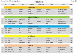 Resultats 2016